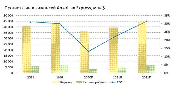 Прогноз финансовых показателей American Express