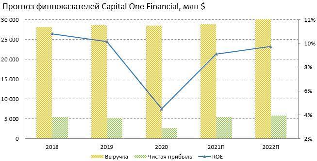 Прогноз финансовых показателей Capital One