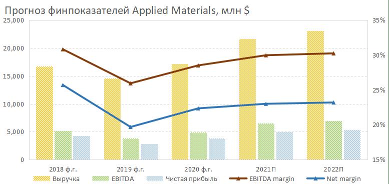 Прогноз финпоказателей Applied Materials