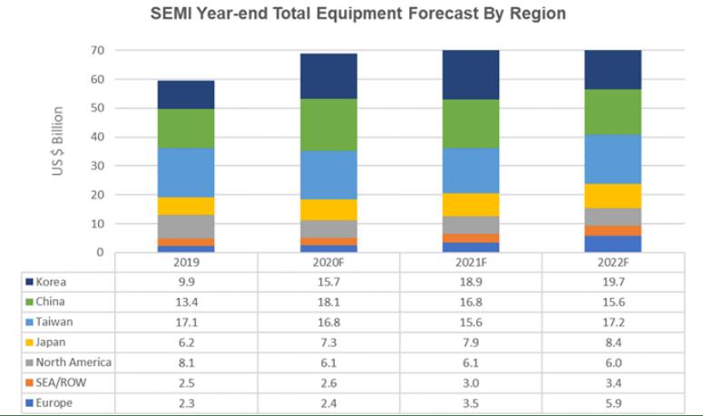 Прогноз общего объема оборудования на конец года по регионам