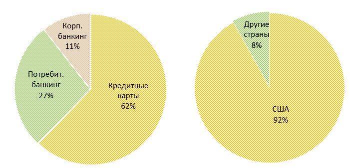 Распределение объема транзакций Capital One по сегментам и географии
