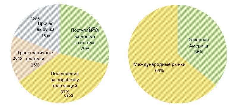 Распределение объема транзакций по сегментам и регионам