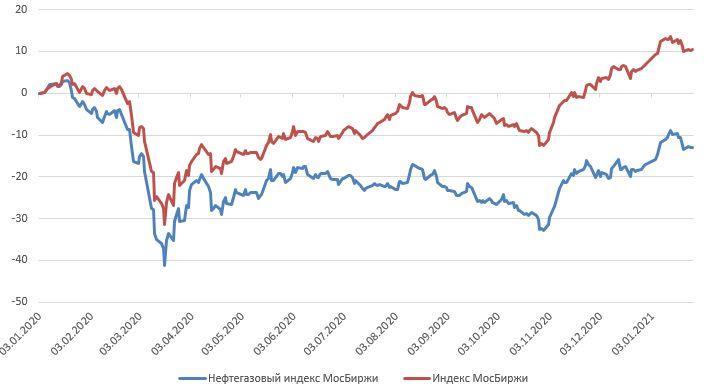 Ребазированная динамика индекса МосБиржи и нефтегазового индекса МосБиржи