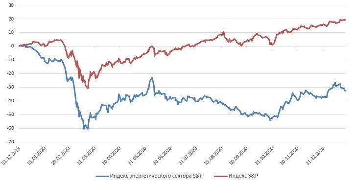 Ребазированная динамика индекса S&P и индекса энергетического сектора S&P