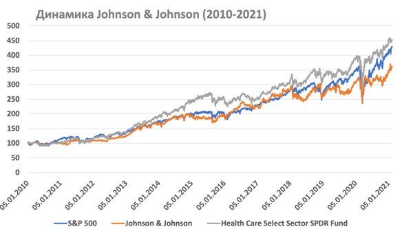 Ребазированная динамика Johnson & Johnson