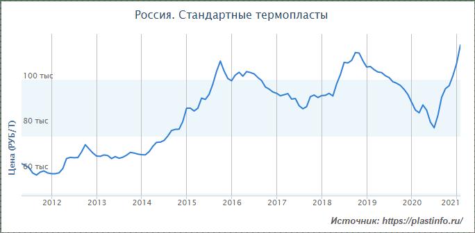 Российские стандартные термопласты