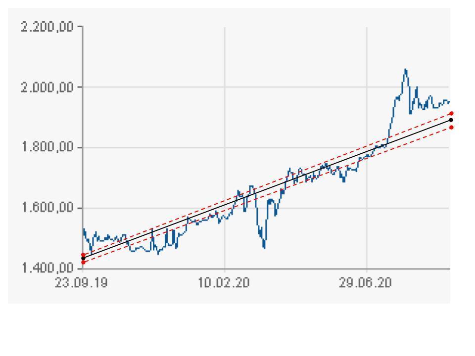 рост цены унции золота