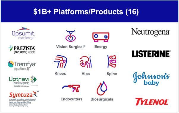 Список продукции и секторов Johnson & Johnson с выручкой более $ 1 млрд в 2020 году