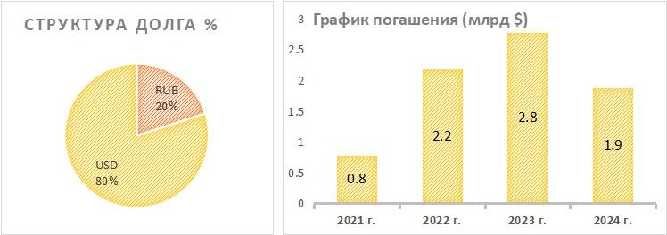 Структура долга РУСАЛа и график погашения