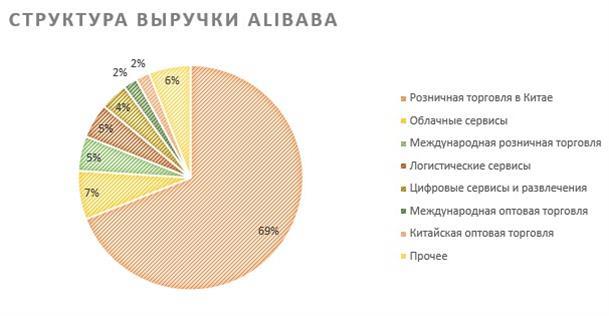 Структура выручки Alibaba по сегментам