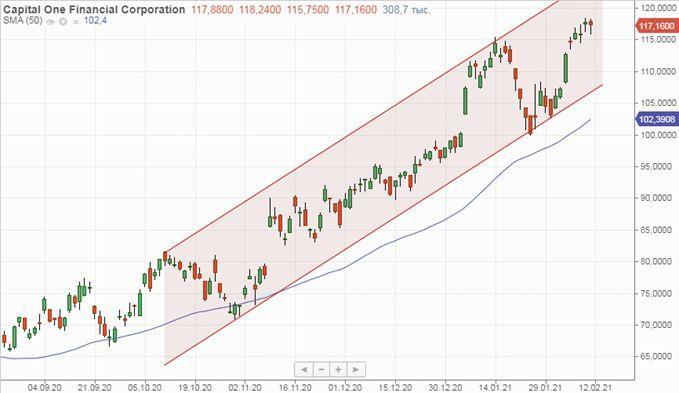 Техническая картина акций Capital One