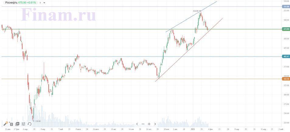 Техническая картина акций Роснефть