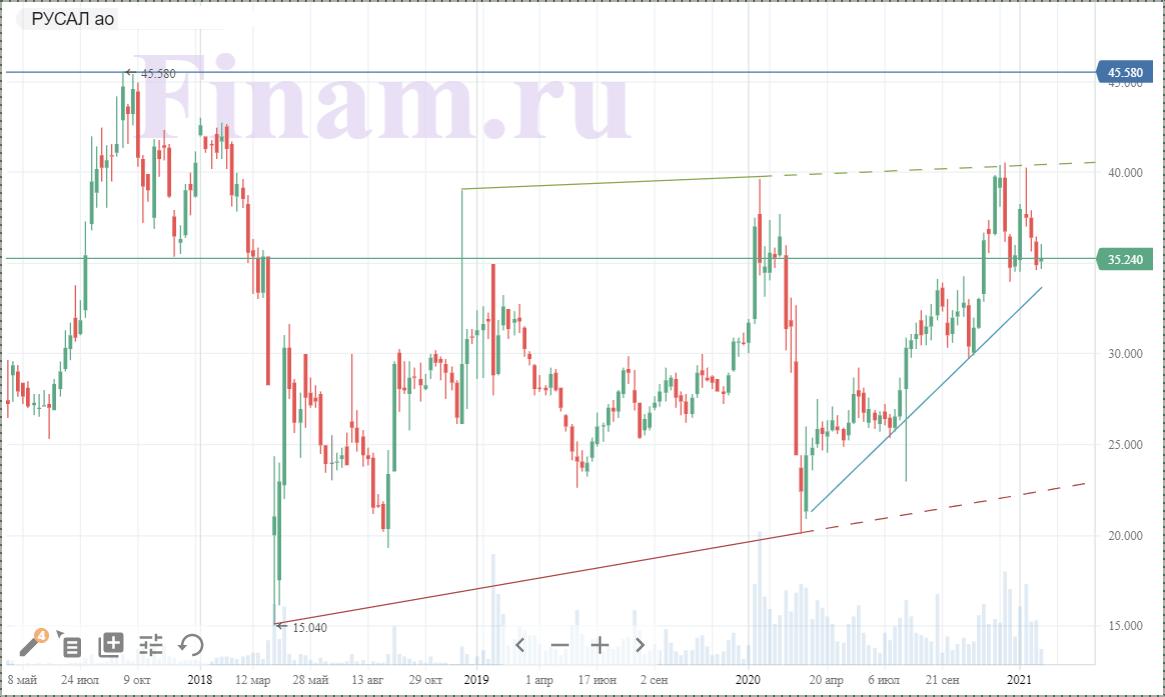 Техническая картина акций РУСАЛа за неделю