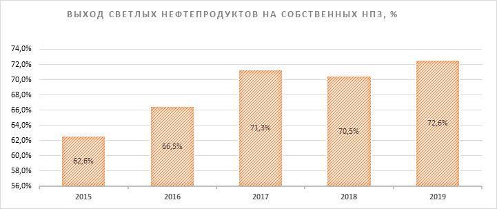 Выпуск продукции собственных НПЗ ЛУКОЙЛ
