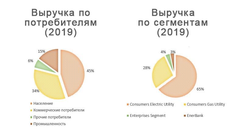 Структура выручки CMS Energy по потребителям и сегментам