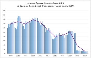 Резервы Банка России
