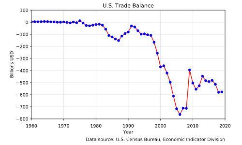 Рост торгового дефицита США