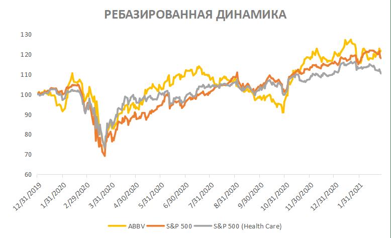 Акции AbbVie на фондовом рынке