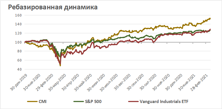 Акции Cummins на фондовом рынке