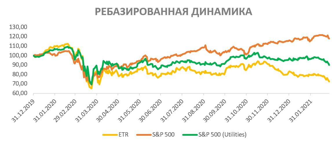 Акции Entergy  на фондовом рынке