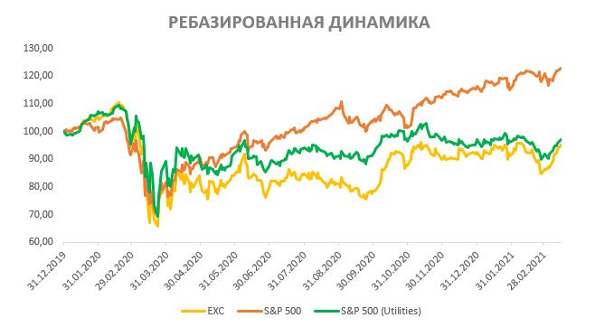Акции Exelon на фондовом рынке