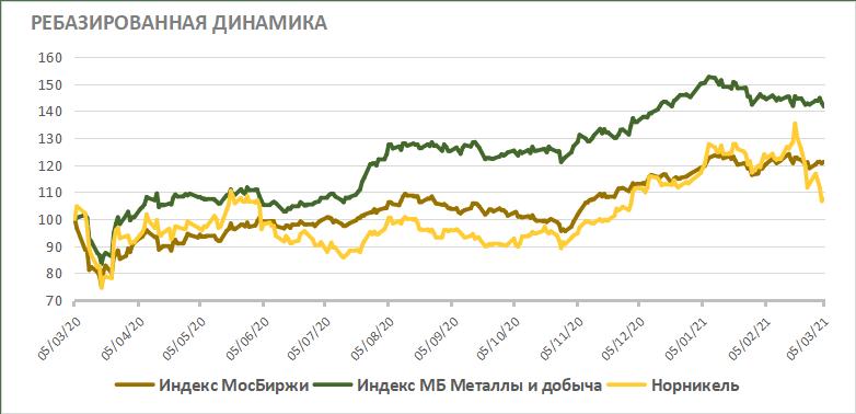Акции Норникеля на фондовом рынке