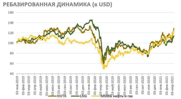 Акции НОВАТЭКа на фондовом рынке