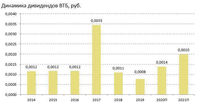 Динамика дивидендов на акцию ВТБ