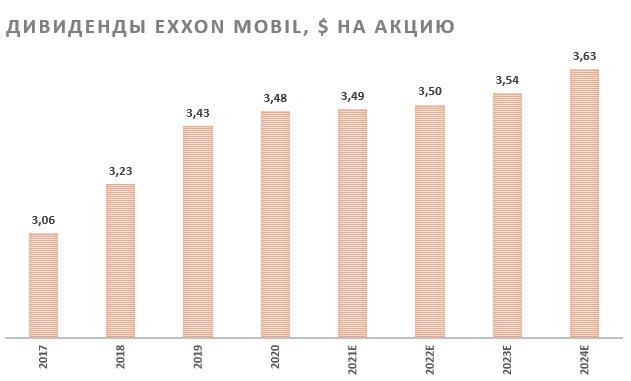 Дивиденды на одну акцию Exxon Mobil