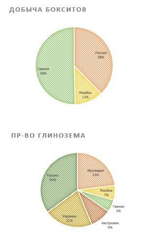 Добыча бокситов и производство глинозёма РУСАЛом