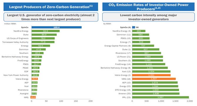 Exelon лидирует в области производства «чистой» электроэнергии в Америке