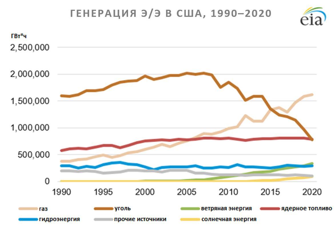 Генерация электроэнергии 1990-2020 в Штатах