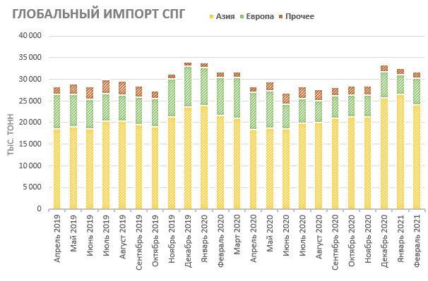 Глобальный импорт природного газа