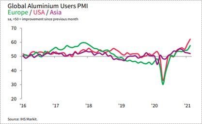 График спроса алюминия на мировом рынке