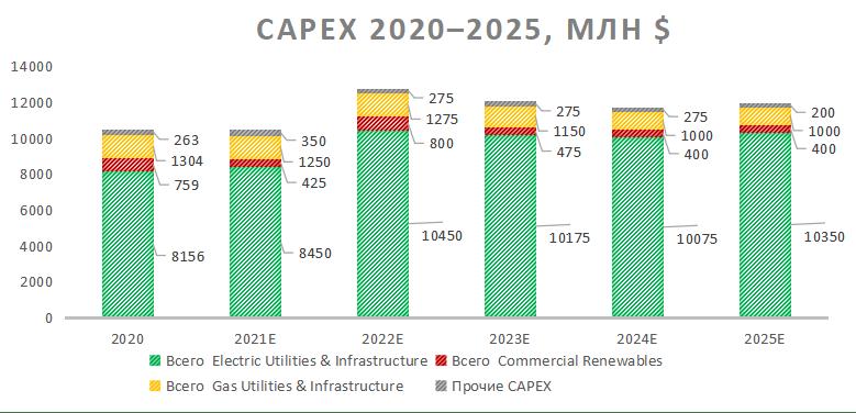 Капитальные затраты 2020-2025 Duke Energy