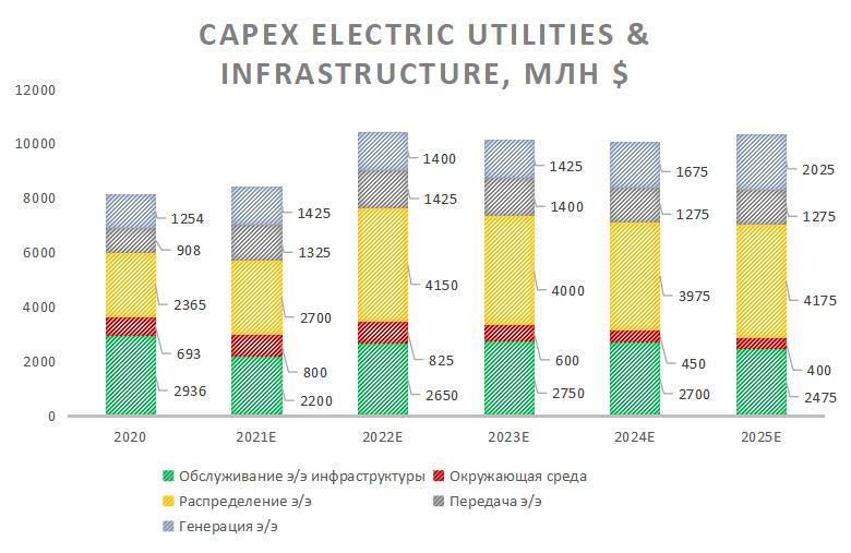 Капитальные затраты на электроэнергетику и инфраструктуру Duke Energy