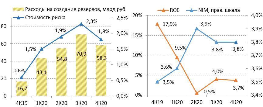 Коэффициенты достаточности капитала ВТБ