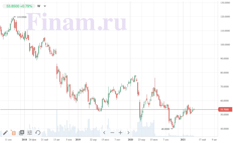Курс акций Bayer после сделки по слиянию и поглощению