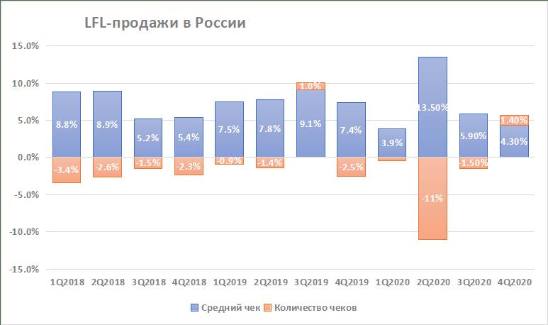 LFL-продажи в России