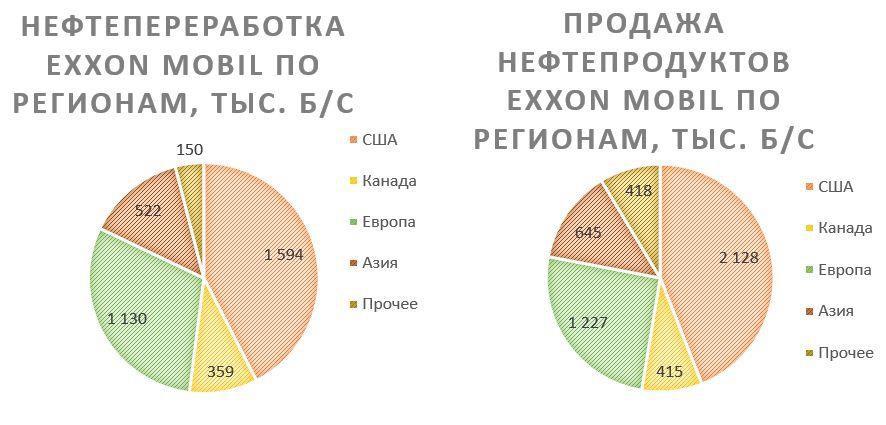 Нефтепереработка и продажа нефте Exxon Mobil по регионам