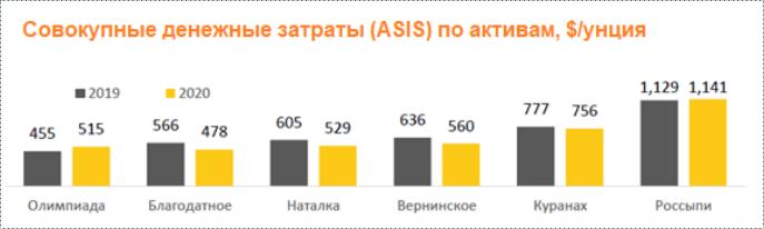 Общие денежные затраты Полюса (ASIS) по активам