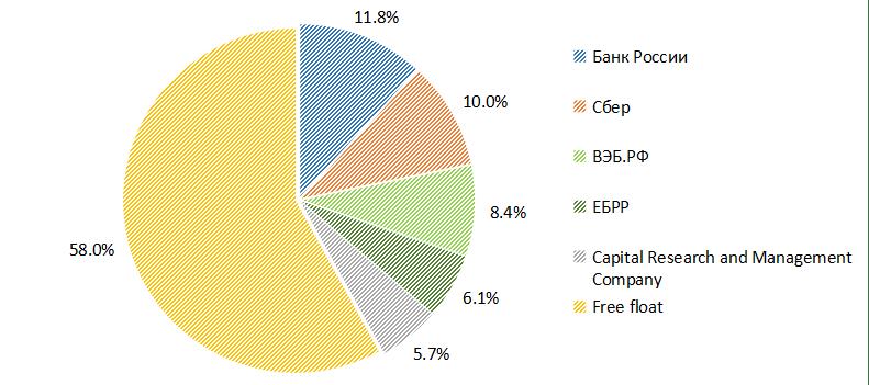 Основные акционеры Мосбиржи