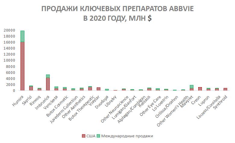 Продажи ключевых препаратов AbbVie в 2020 году