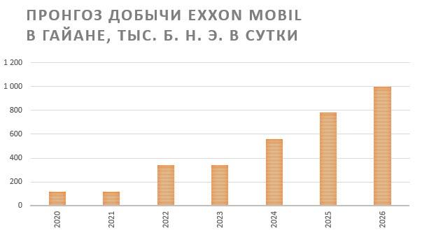 Прогноз добычи нефти Exxon Mobil в сутки