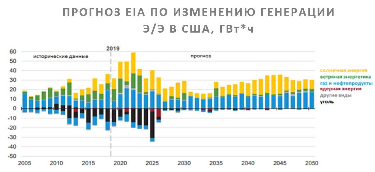 Прогноз EIA по изменения генерации электроэнергии в Штатах
