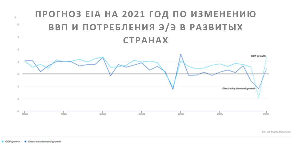 Прогноз EIA по изменению ВВП и потребления электроэнергии в развитых странах