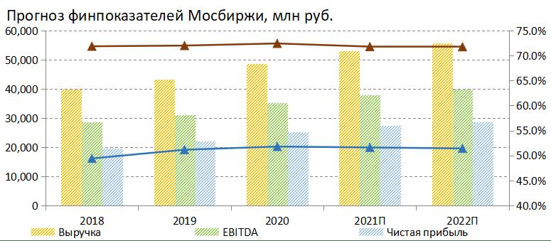Прогноз финансовых показателей Мосбиржи