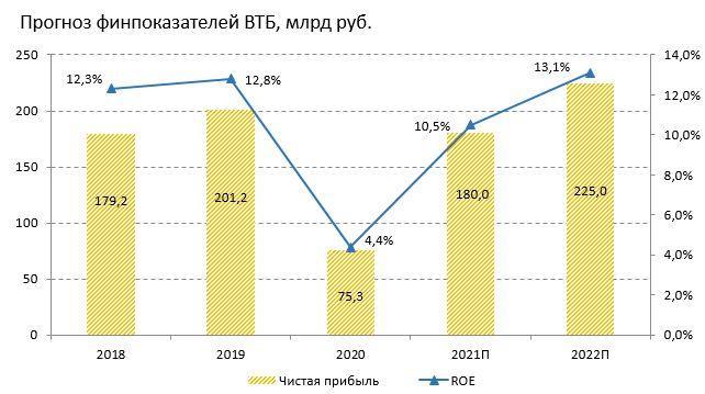 Прогноз финансовых показателей ВТБ