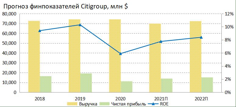 Прогноз финпоказателей Citigroup