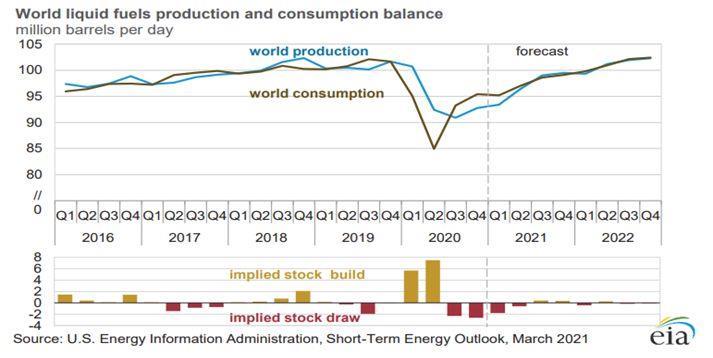 Прогноз мирового спроса